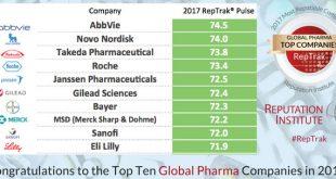 Η AbbVie πιο αξιόπιστη φαρμακευτική εταιρεία για το 2017